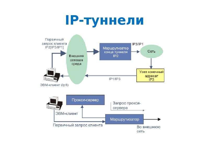 IP-туннели