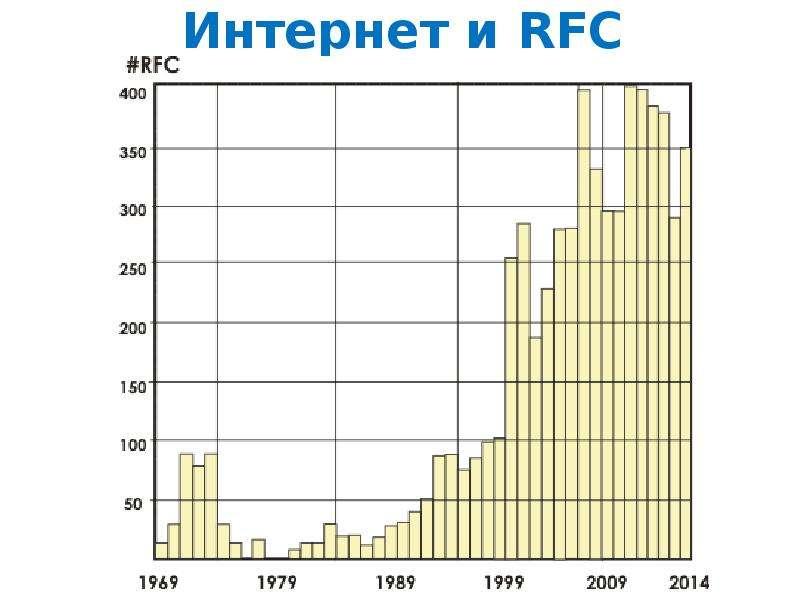 Интернет и RFC