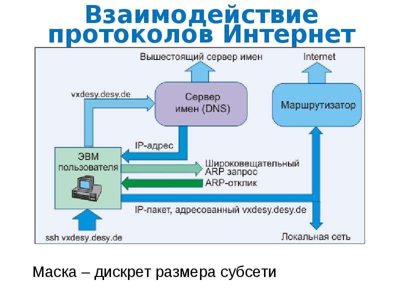 Взаимодействие протоколов Интернет Маска – дискрет размера субсети Маска – дискрет размера субсети