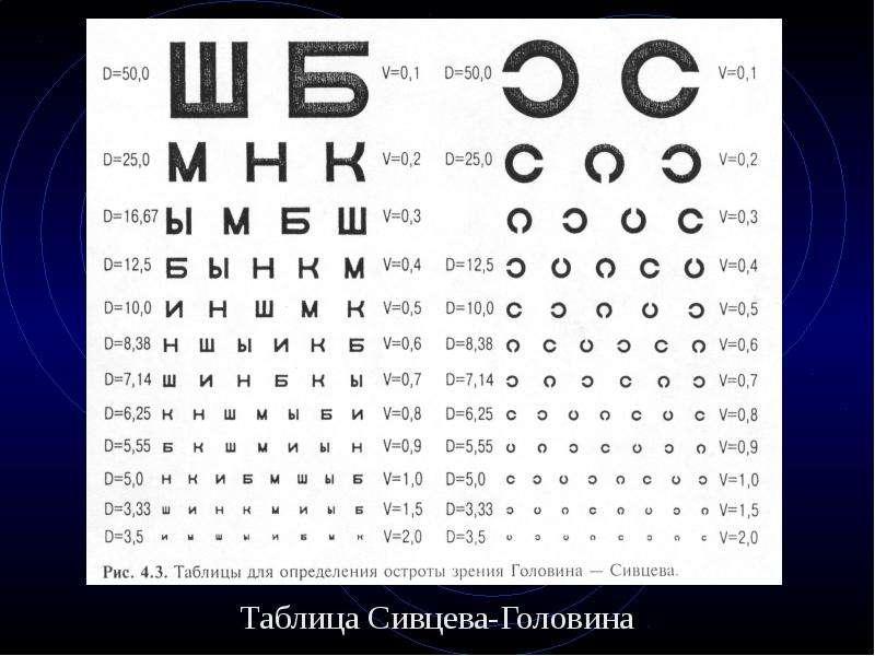 одной таблица глазного фото буквы зпр связана