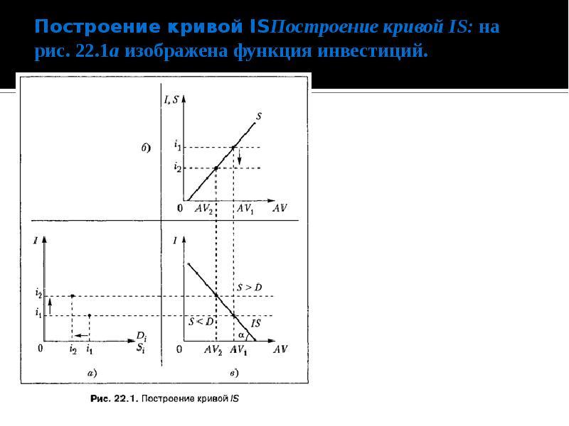 Построение кривой ISПостроение кривой IS: на рис. 22. 1а изображена функция инвестиций.