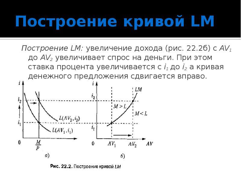 Построение кривой LM Построение LM: увеличение дохода (рис. 22. 2б) с AV1 до AV2 увеличивает спрос н