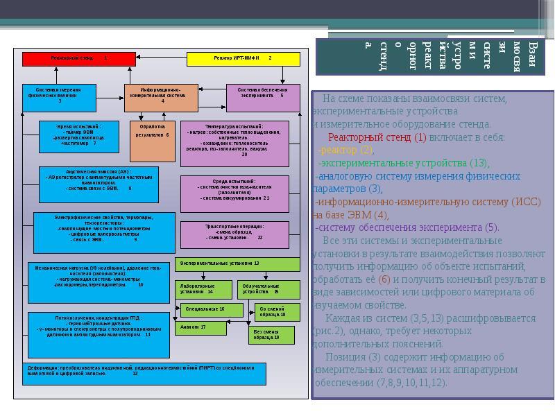 Взаимосвязи систем и устройства реакторного стенда. На схеме показаны взаимосвязи систем, эксперимен