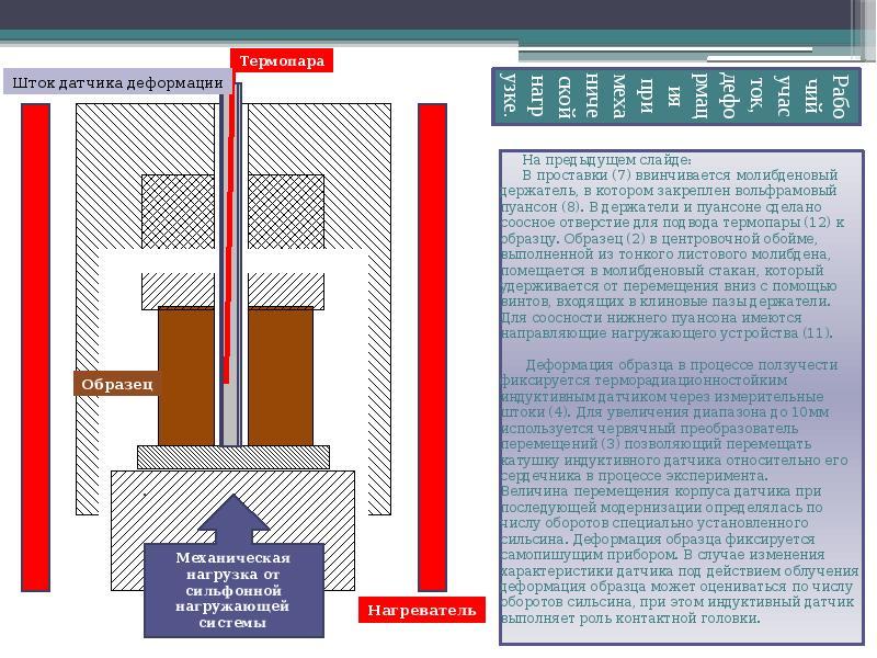 Рабочий участок, деформация при механической нагрузке. На предыдущем слайде: В проставки (7) ввинчив