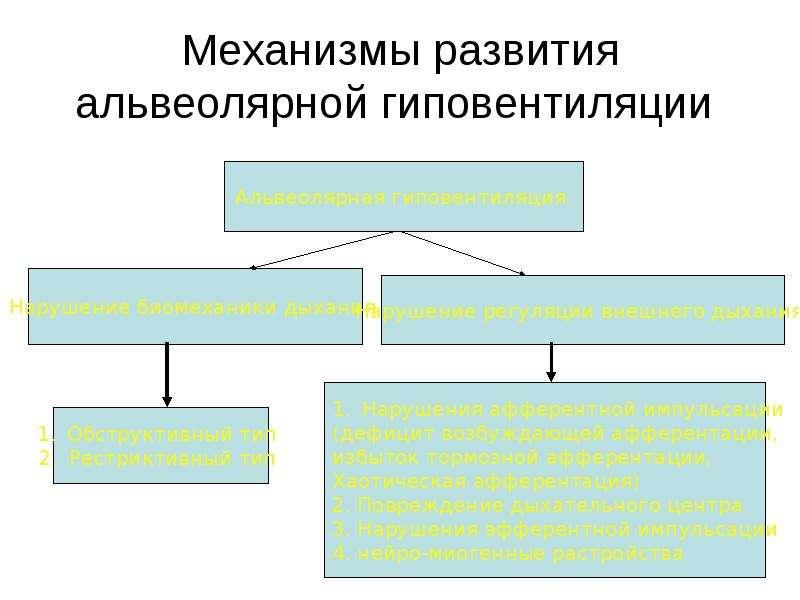 Механизмы развития альвеолярной гиповентиляции