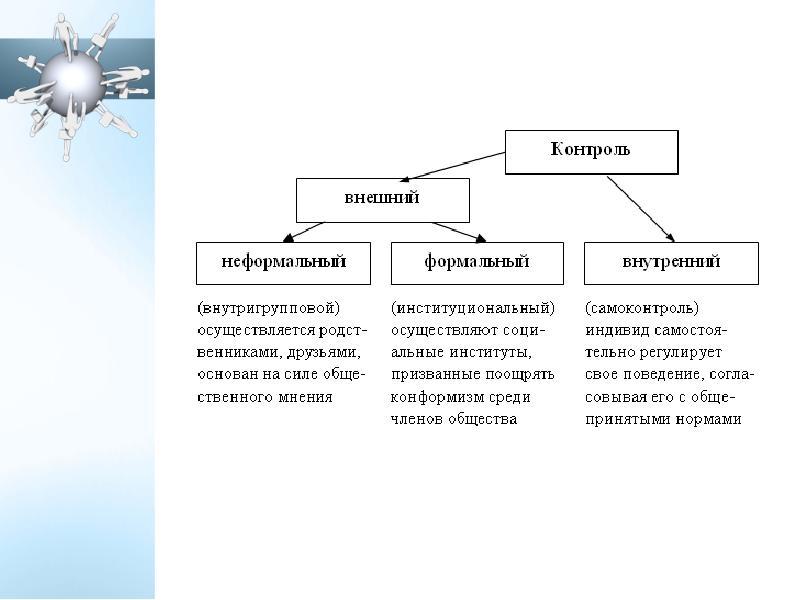 Социальный контроль и его механизмы, слайд 5
