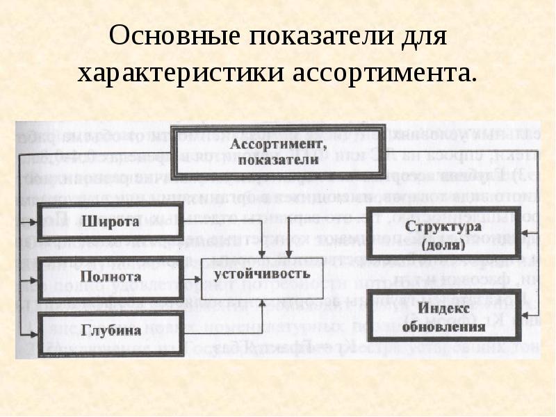 Основные показатели для характеристики ассортимента.
