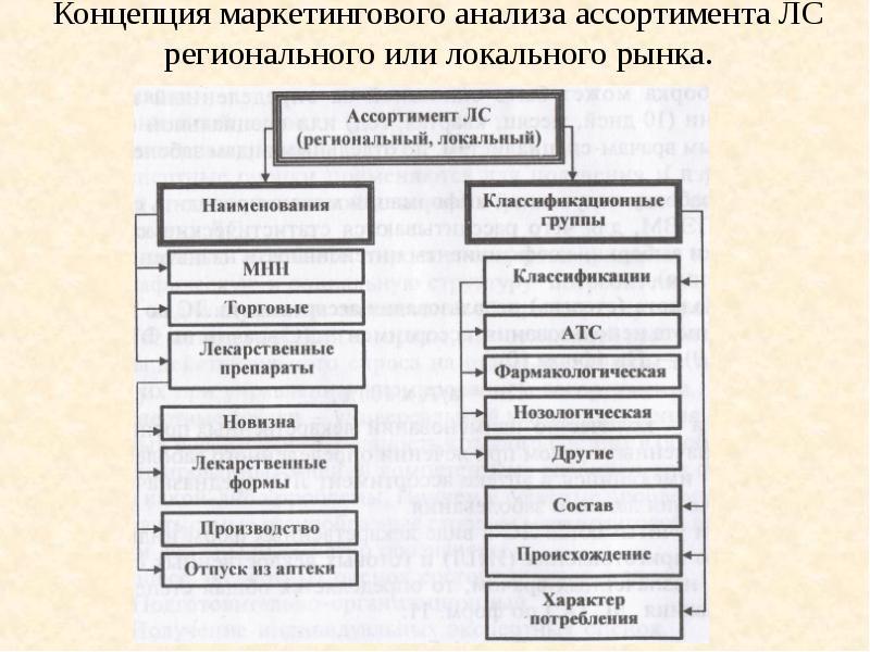 Концепция маркетингового анализа ассортимента ЛС регионального или локального рынка.