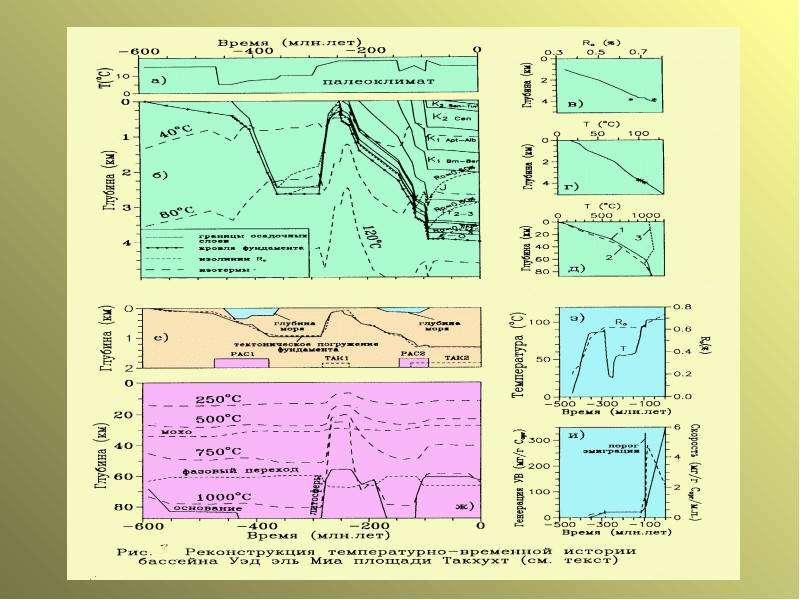 Моделирование истории реализации углеводородного потенциала нефтематеринских свит бассейна, слайд 2