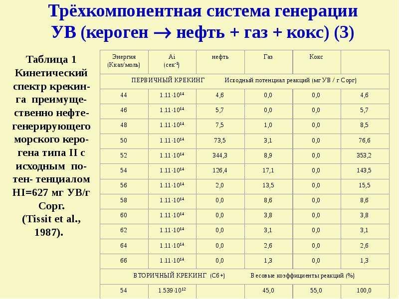 Трёхкомпонентная система генерации УВ (кероген  нефть + газ + кокс) (3)