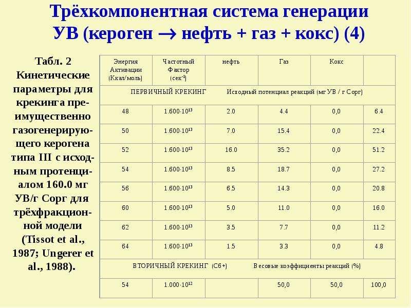 Трёхкомпонентная система генерации УВ (кероген  нефть + газ + кокс) (4)