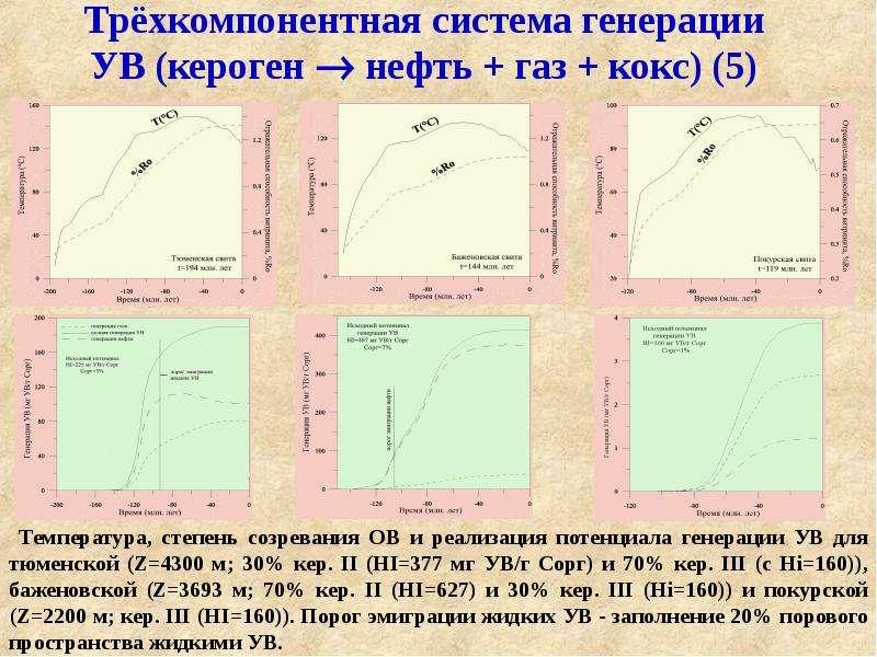 Трёхкомпонентная система генерации УВ (кероген  нефть + газ + кокс) (5)