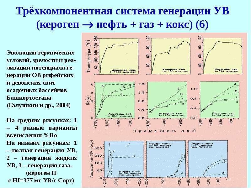 Трёхкомпонентная система генерации УВ (кероген  нефть + газ + кокс) (6)