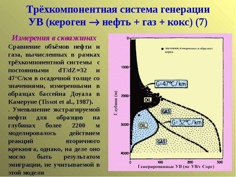 Трёхкомпонентная система генерации УВ (кероген  нефть + газ + кокс) (7)