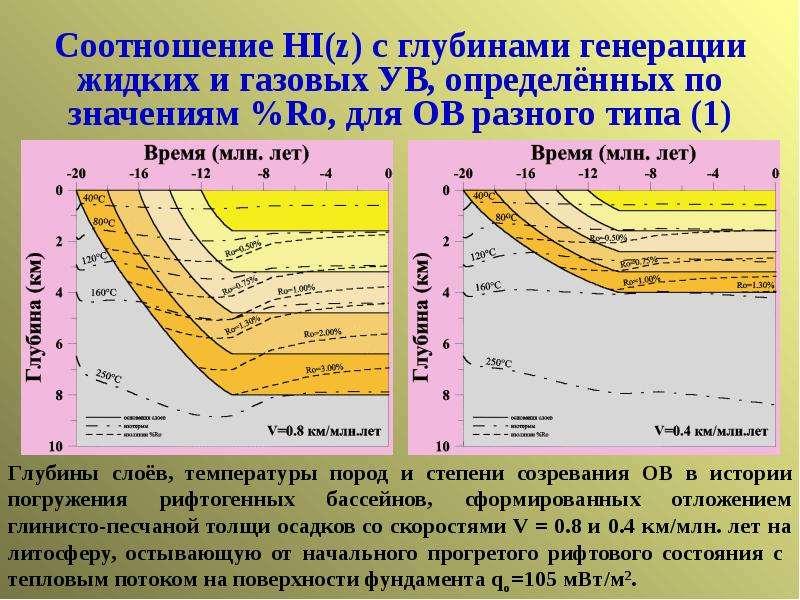 Соотношение HI(z) c глубинами генерации жидких и газовых УВ, определённых по значениям %Ro, для ОВ р
