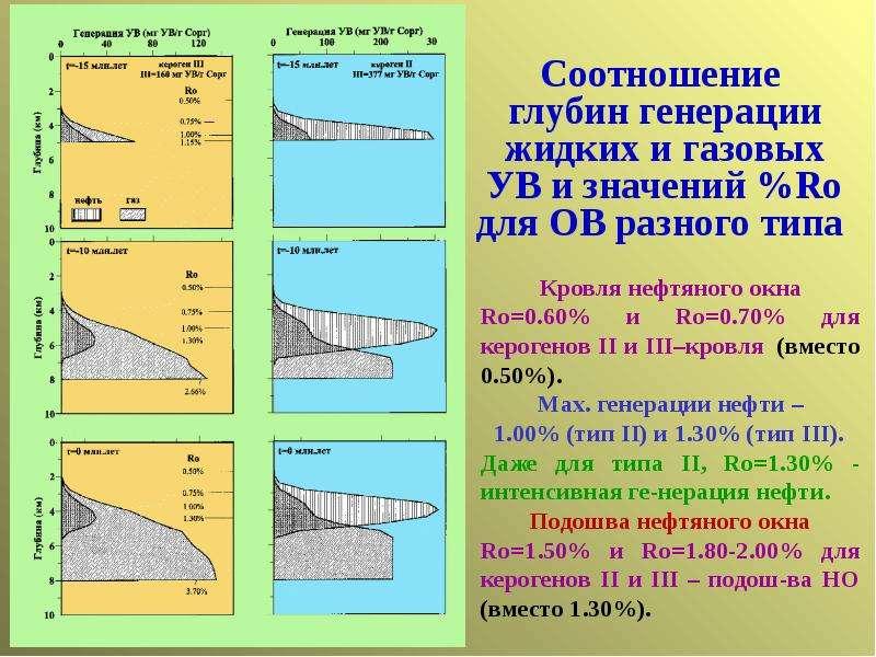 Соотношение глубин генерации жидких и газовых УВ и значений %Ro для ОВ разного типа