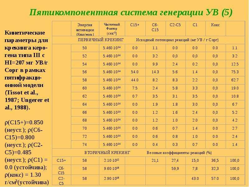 Пятикомпонентная система генерации УВ (5)