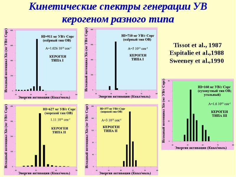 Кинетические спектры генерации УВ керогеном разного типа