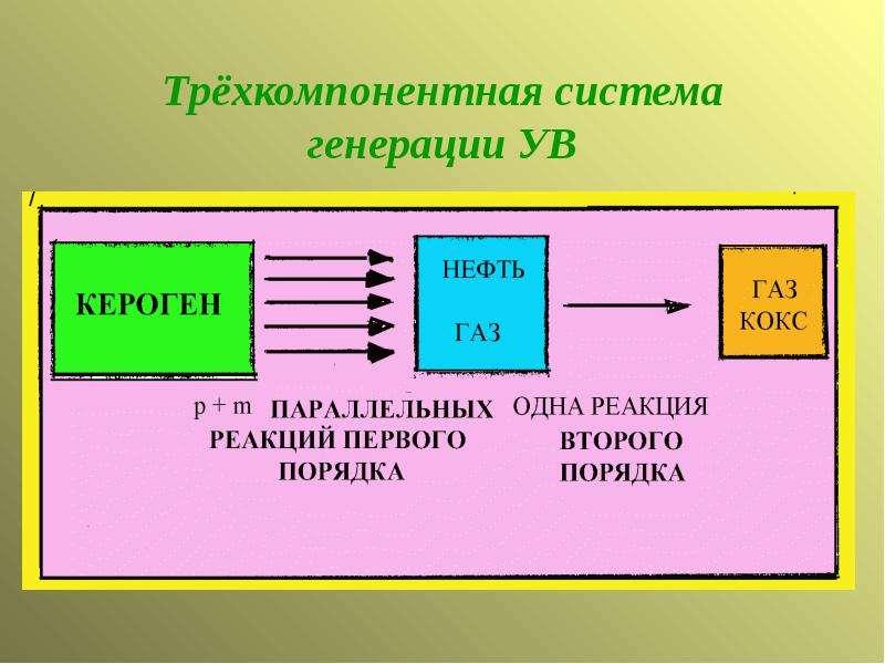 Трёхкомпонентная система генерации УВ
