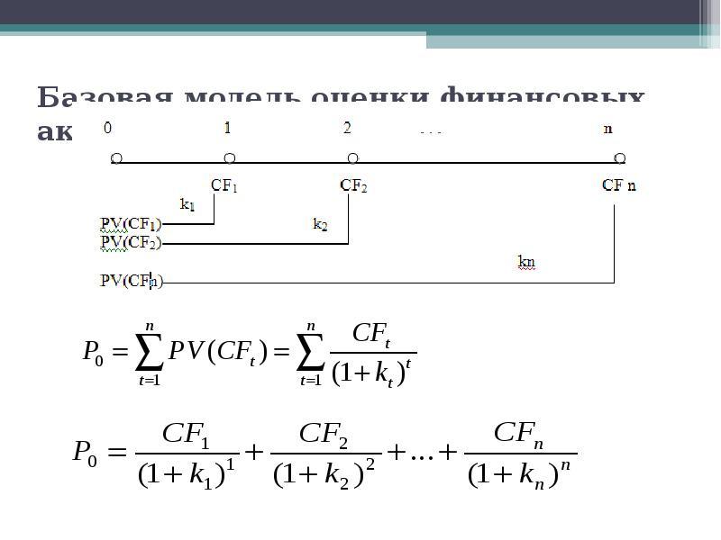 Презентация Базовая модель оценки финансовых активов