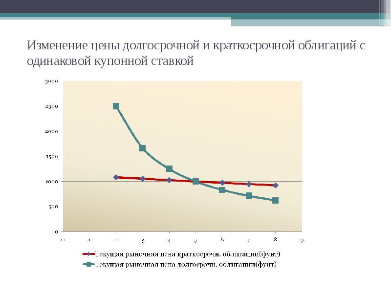 Изменение цены долгосрочной и краткосрочной облигаций с одинаковой купонной ставкой