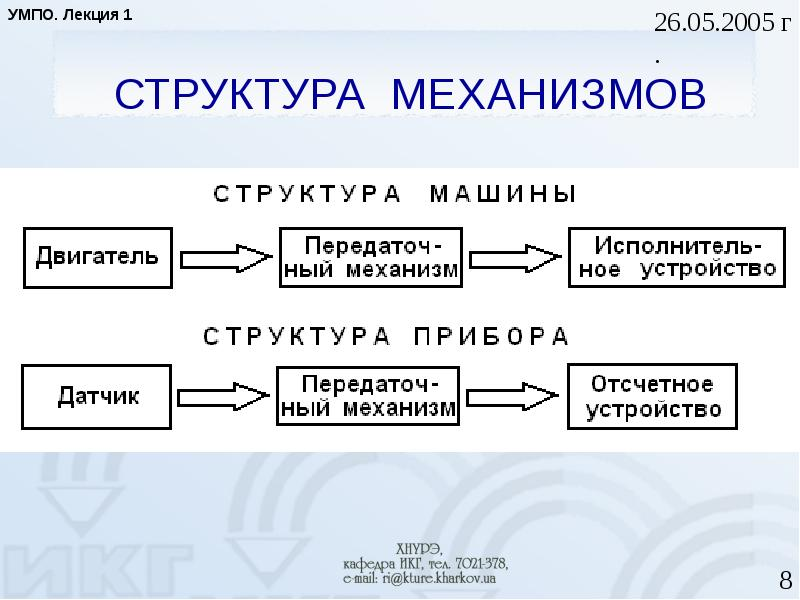 СТРУКТУРА МЕХАНИЗМОВ