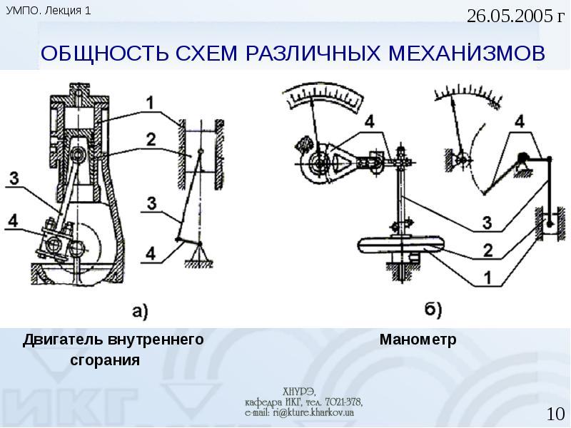 ОБЩНОСТЬ СХЕМ РАЗЛИЧНЫХ МЕХАНИЗМОВ Двигатель внутреннего Манометр сгорания