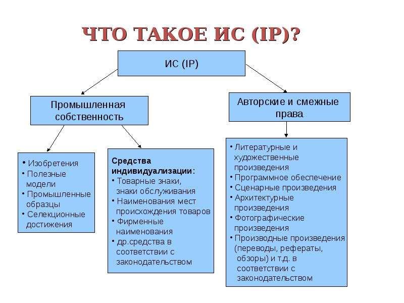 Правовая охрана интеллектуальной собственности, рис. 3