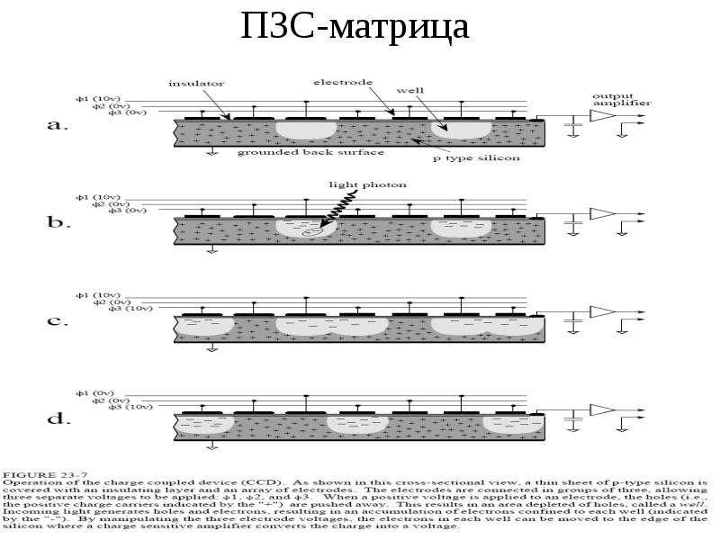 ПЗС-матрица