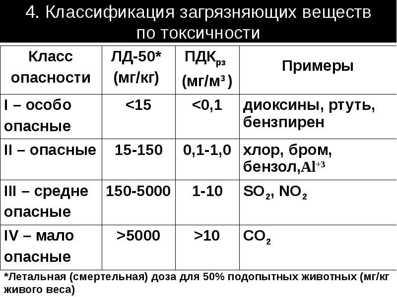 4. Классификация загрязняющих веществ по токсичности