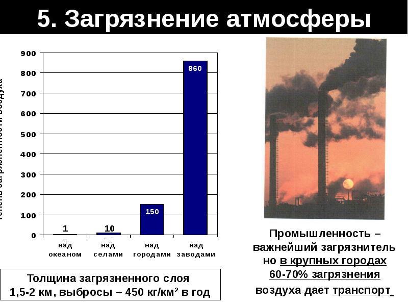 5. Загрязнение атмосферы