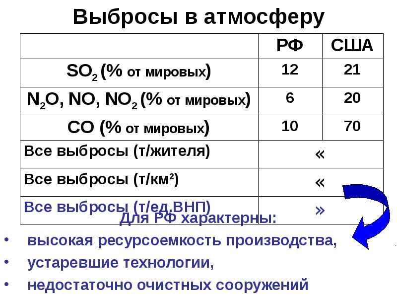 Выбросы в атмосферу Для РФ характерны: высокая ресурсоемкость производства, устаревшие технологии, н