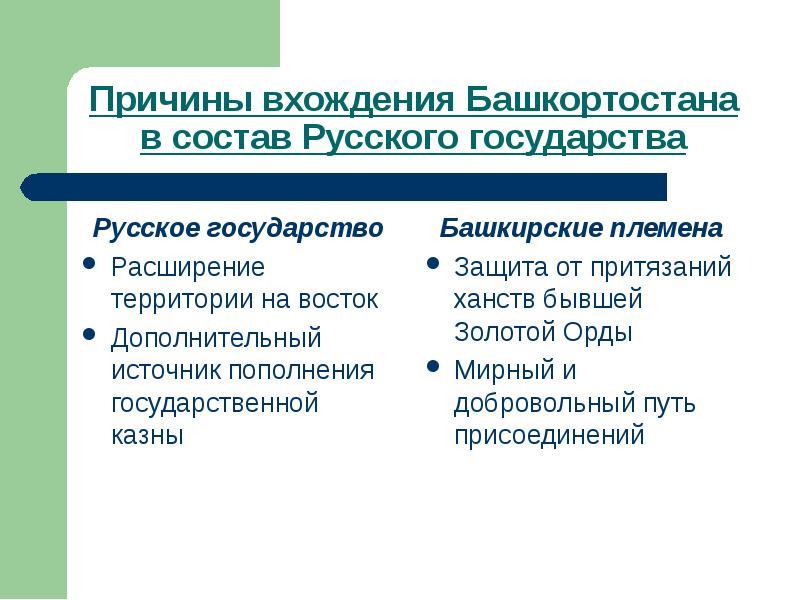Русское государство Русское государство Расширение территории на восток Дополнительный источник попо