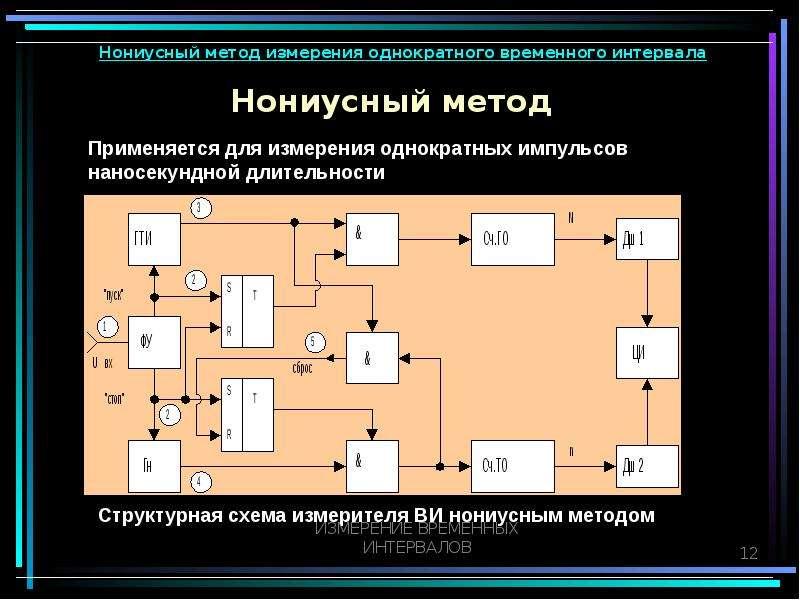Нониусный метод Нониусный метод