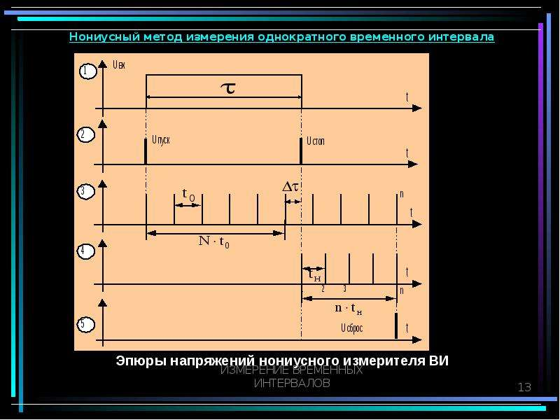 Измерение временных интервалов, слайд 13