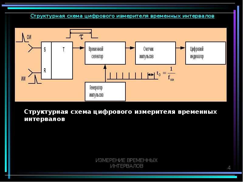 Структурная схема цифрового измерителя временных интервалов