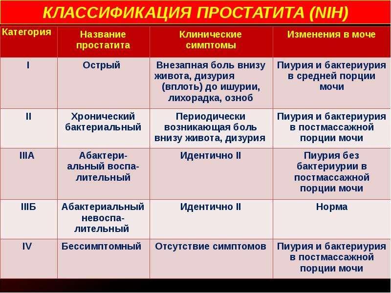 Лечение простатита этапы медикаментозное лечение простатита у мужчин