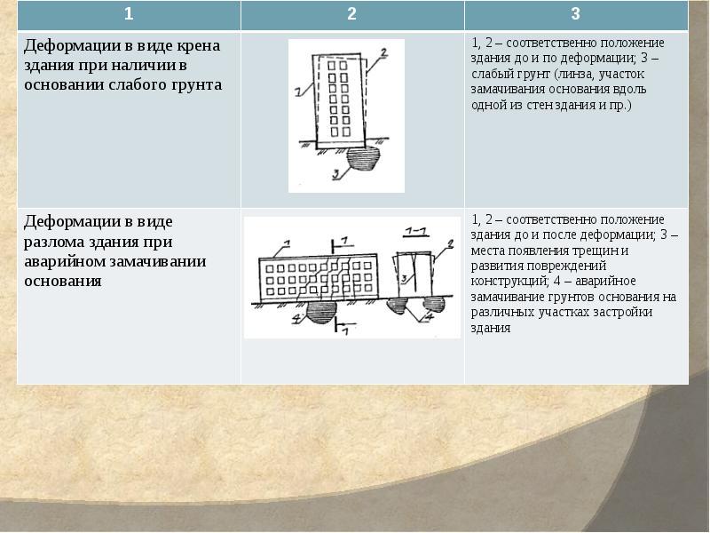маленьких картинки деформации сдвига у зданий причины патологических точек