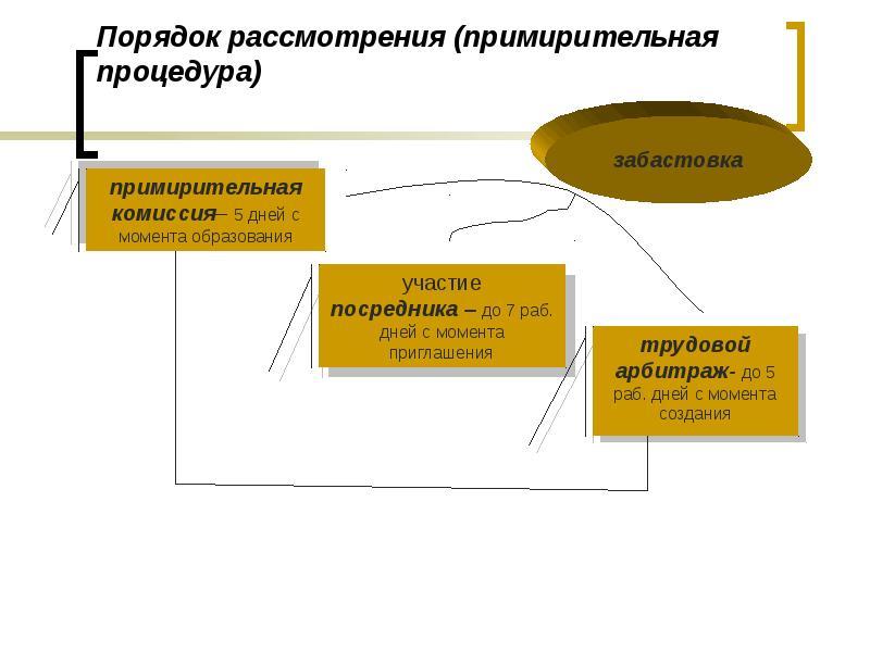 Порядок рассмотрения (примирительная процедура)