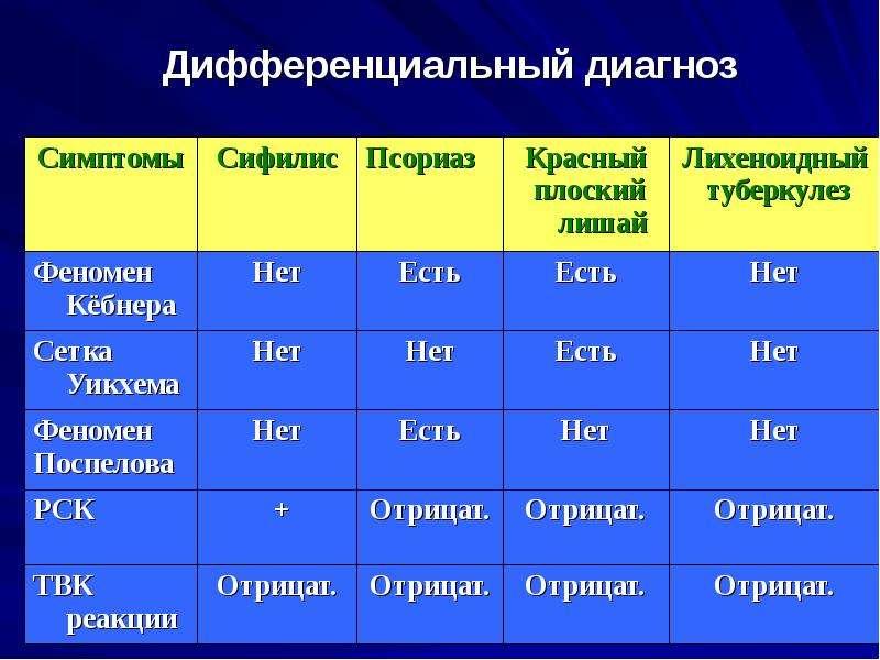 Псоріаз Диференційна Діагностика