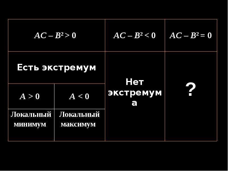Формула Тейлора для функции нескольких переменных, слайд 14