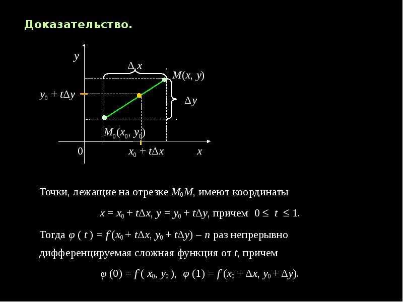 Доказательство. Доказательство. Точки, лежащие на отрезке М0М, имеют координаты х = х0 + tΔx, y = y0