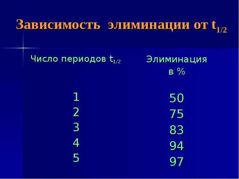 Зависимость элиминации от t1/2 Число периодов t1/2 1 2 3 4 5