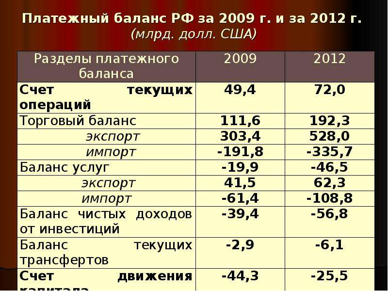 Платежный баланс РФ за 2009 г. и за 2012 г. (млрд. долл. США)
