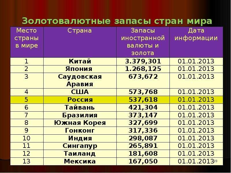 Золотовалютные запасы стран мира на01. 01. 2013 г. (млрд. долл. США)