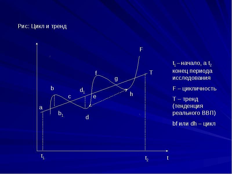 Цикличность развития экономики Теория кризисов, слайд 7