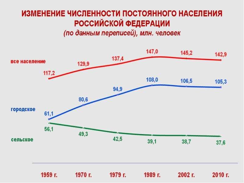 Общественное здоровье: современное состояние и тенденции, рис. 15