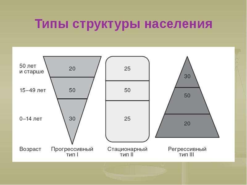 Типы структуры населения
