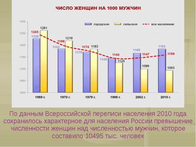 По данным Всероссийской переписи населения 2010 года сохранилось характерное для населения России пр