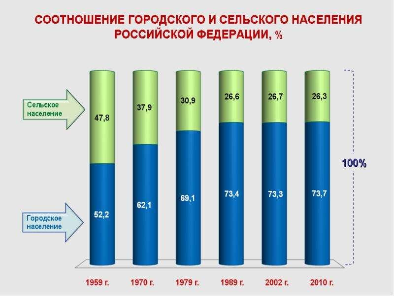 Общественное здоровье: современное состояние и тенденции, рис. 22